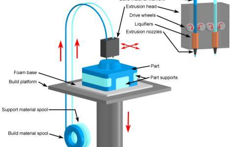 Fused Deposition Modeling Printing